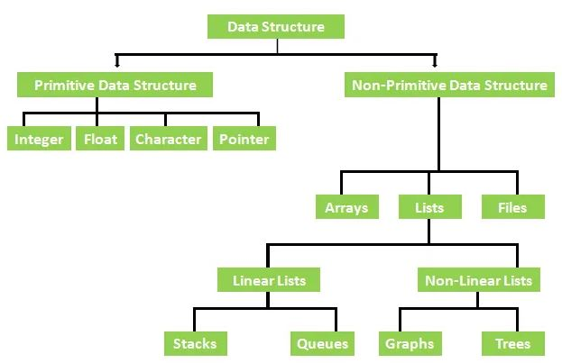 data structure classification - data structure interview questions