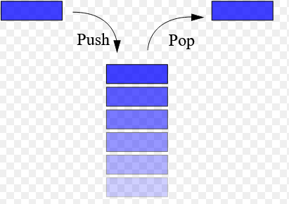 stack - data structures interview questions