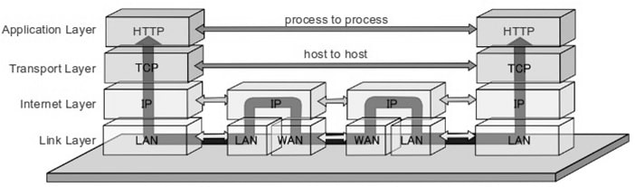 TCP IP flow with Diagram | TCP IP Interview Questions
